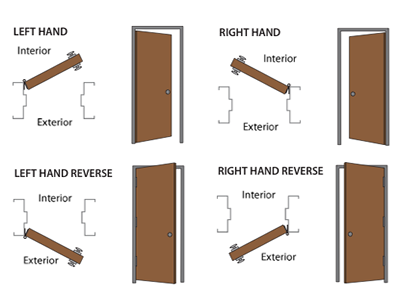 resources for handling doors american door company pinellas & hillsborough county tampa florida